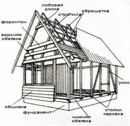 Дом своими руками 6х6