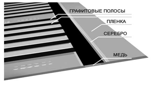 Структура пленки инфракрасного пола