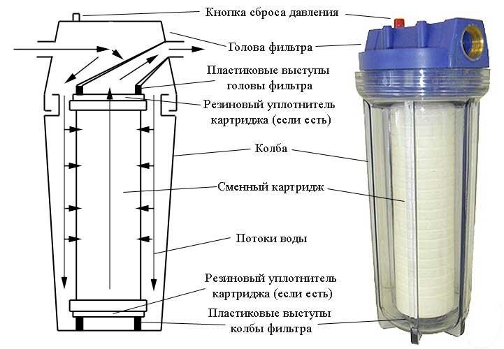 Бытовой фильтр для очистки воды