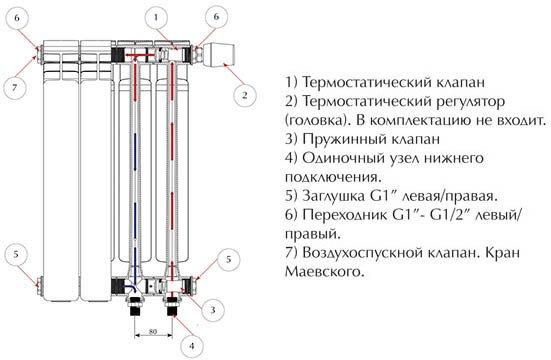 конструкция биметаллических радиаторов отопления